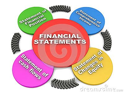 Personal statement accounting